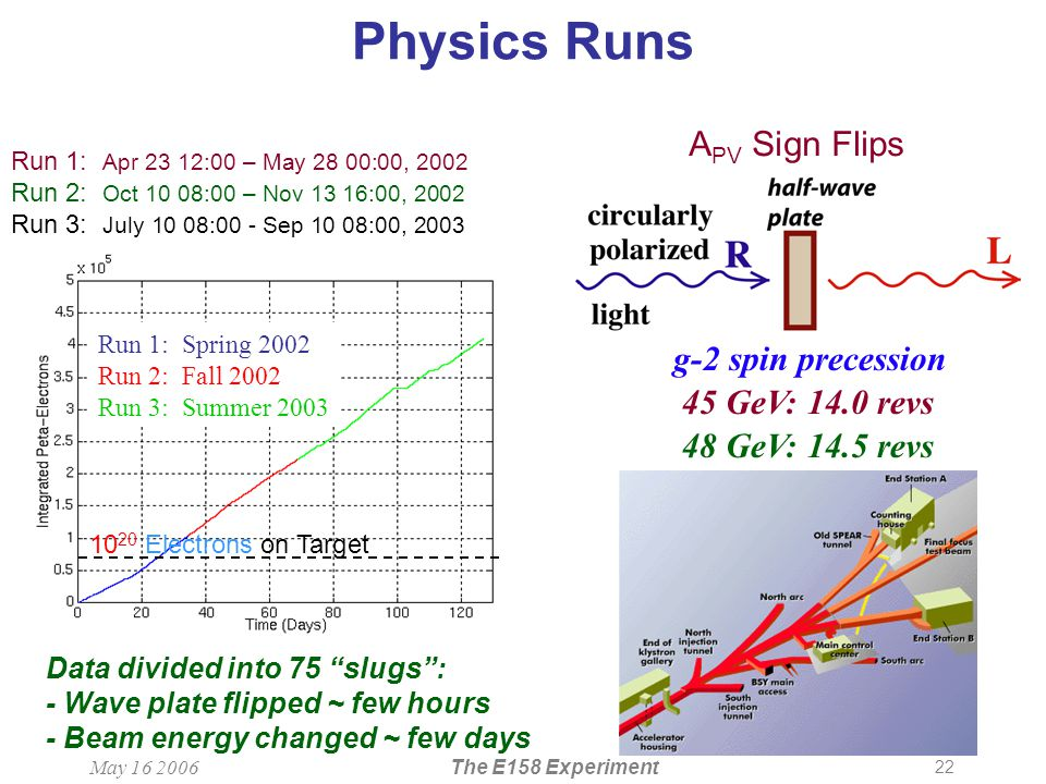 22 May 16 2006The E158 Experiment Run 1: Spring 2002 Run 2: Fall 2002 Run 3: Summer 2003 Physics Runs 10 20 Electrons on Target Run 1: Apr 23 12:00 – May 28 00:00, 2002 Run 2: Oct 10 08:00 – Nov 13 16:00, 2002 Run 3: July 10 08:00 - Sep 10 08:00, 2003 45 GeV: 14.0 revs g-2 spin precession 48 GeV: 14.5 revs Data divided into 75 slugs : - Wave plate flipped ~ few hours - Beam energy changed ~ few days A PV Sign Flips