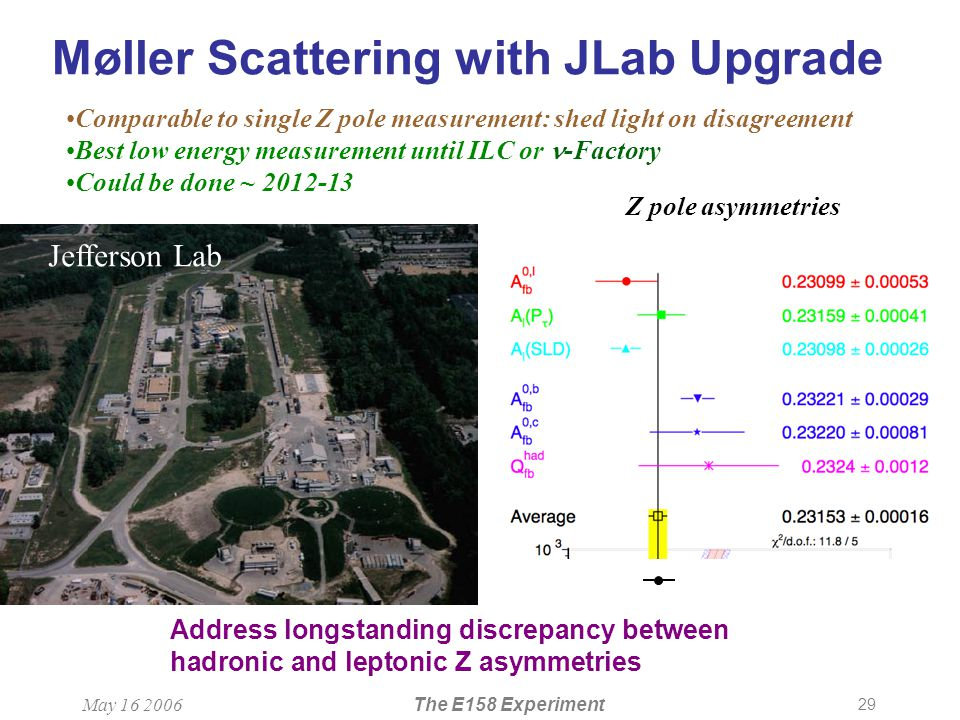 29 May 16 2006The E158 Experiment Møller Scattering with JLab Upgrade Address longstanding discrepancy between hadronic and leptonic Z asymmetries Z pole asymmetries Comparable to single Z pole measurement: shed light on disagreement Best low energy measurement until ILC or -Factory Could be done ~ 2012-13 Jefferson Lab