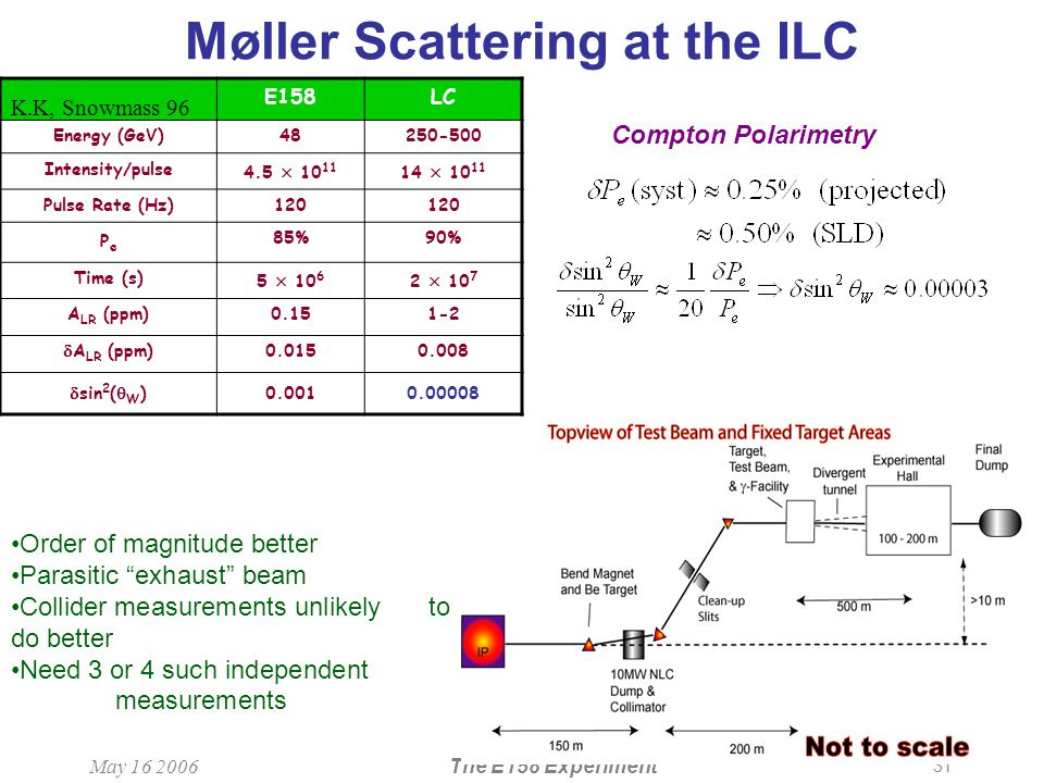 31 May 16 2006The E158 Experiment Møller Scattering at the ILC E158LC Energy (GeV)48250-500 Intensity/pulse 4.5  10 11 14  10 11 Pulse Rate (Hz)120 PePe 85%90% Time (s) 5  10 6 2  10 7 A LR (ppm)0.151-2  A LR (ppm)0.0150.008  sin 2 (  W )0.0010.00008 Compton Polarimetry K.K, Snowmass 96 Order of magnitude better Parasitic exhaust beam Collider measurements unlikely to do better Need 3 or 4 such independent measurements