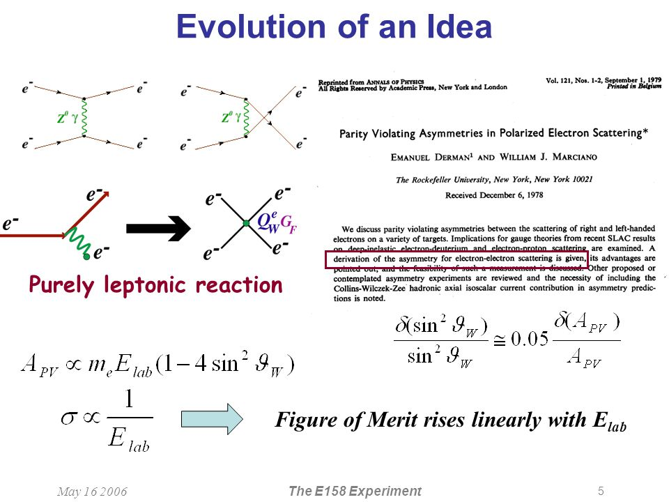 5 May 16 2006The E158 Experiment Evolution of an Idea Figure of Merit rises linearly with E lab Depending on the day of the week, I get zero or 16/9ths times the e-p asymmetry Purely leptonic reaction