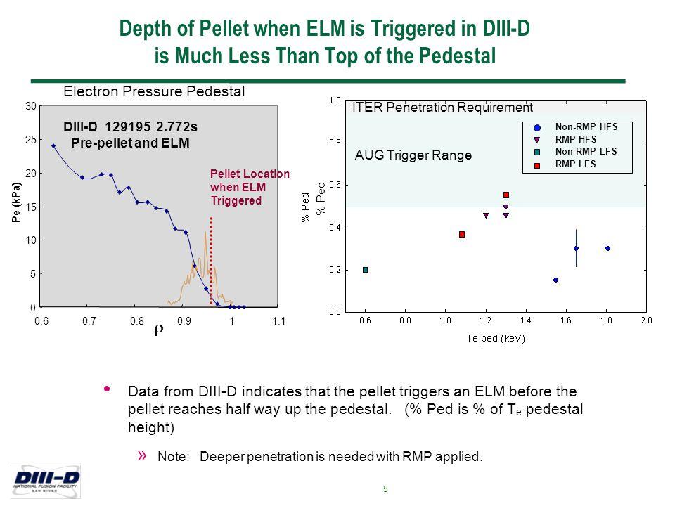 Jul-2007 - LRB 16 RMP Using Internal Coils Developed by Evans et al.