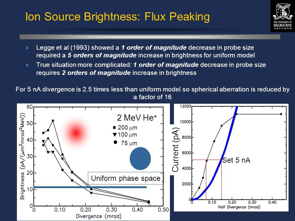 © David N. Jamieson 1999 Ion Source Brightness: Flux Peaking Legge et al (1993) showed a 1 order of magnitude decrease in probe size required a 5 orde