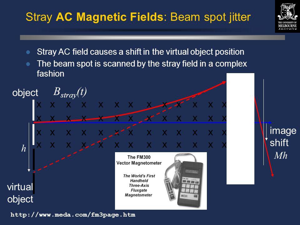 © David N. Jamieson 1999 Stray AC Magnetic Fields: Beam spot jitter x x x x x x x x x x x x x x x x x x x x x x x x x x x x x x x x x x x x x x x x x