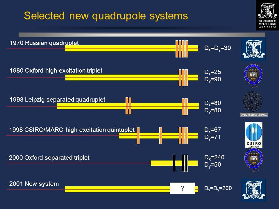 © David N. Jamieson 1999 Selected new quadrupole systems 1970 Russian quadruplet D x =D y =30 1998 Leipzig separated quadruplet D x =80 D y =80 1998 C