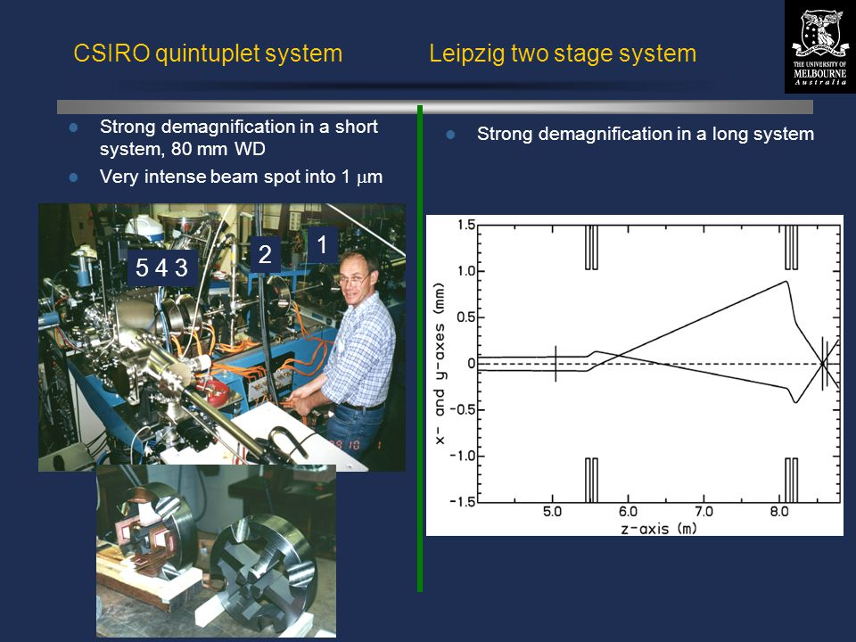 © David N. Jamieson 1999 1 2 5 4 3 Strong demagnification in a long system CSIRO quintuplet system Leipzig two stage system Strong demagnification in