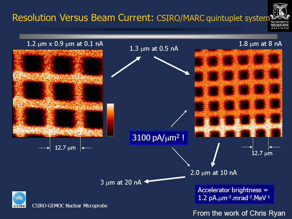 © David N. Jamieson 1999 3  m at 20 nA Resolution Versus Beam Current: CSIRO/MARC quintuplet system 1.3  m at 0.5 nA Accelerator brightness = 1.2 pA
