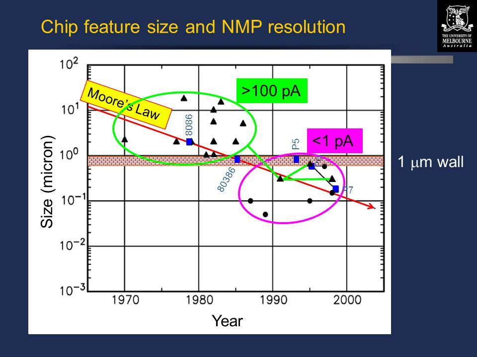 © David N. Jamieson 1999 1  m wall Chip feature size and NMP resolution Size (micron) Year Moore's Law <1 pA 8086 80386 P5 P6 P7 >100 pA