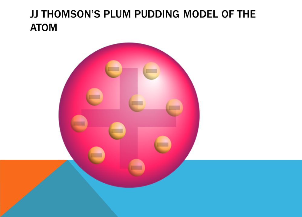 JJ THOMSON'S PLUM PUDDING MODEL OF THE ATOM