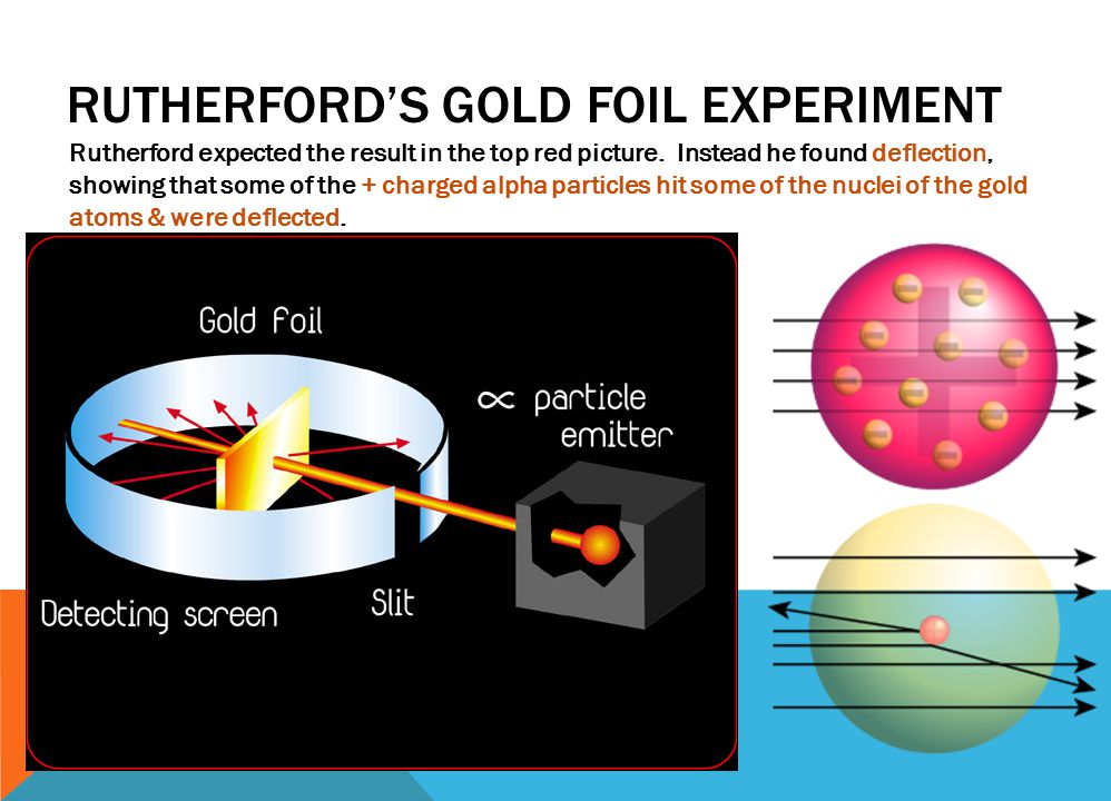 RUTHERFORD'S GOLD FOIL EXPERIMENT Rutherford expected the result in the top red picture.