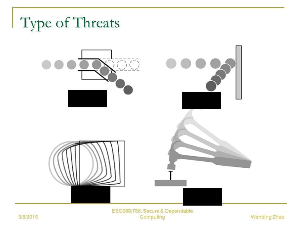 5/8/2015 EEC688/788: Secure & Dependable Computing Wenbing Zhao Type of Threats