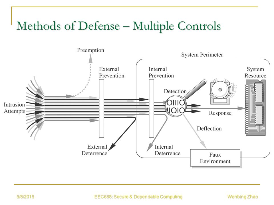 5/8/2015 EEC688: Secure & Dependable Computing Wenbing Zhao Methods of Defense – Multiple Controls