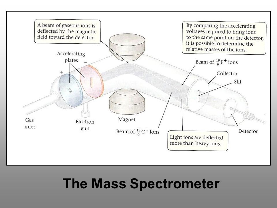 The Mass Spectrometer - Gas state atoms are ionized at low pressure - The ions are accelerated toward a magnet - Magnet deflects them from straight line - Deflection is inverse of atomic mass - Atoms can be compared by weight