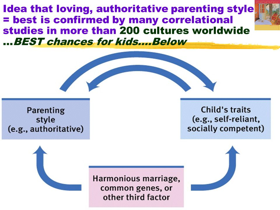 44 Idea that loving, authoritative parenting style = best is confirmed by many correlational studies in more than 200 cultures worldwide …BEST chances