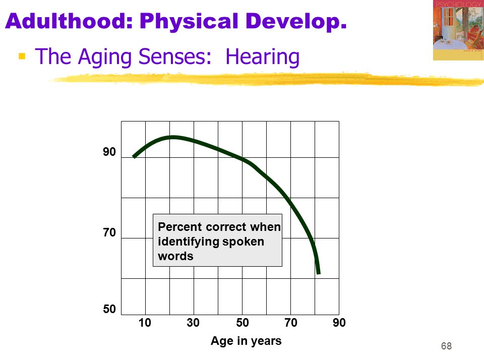 68 Adulthood: Physical Develop.  The Aging Senses: Hearing 1030507090 50 70 90 Percent correct when identifying spoken words Age in years
