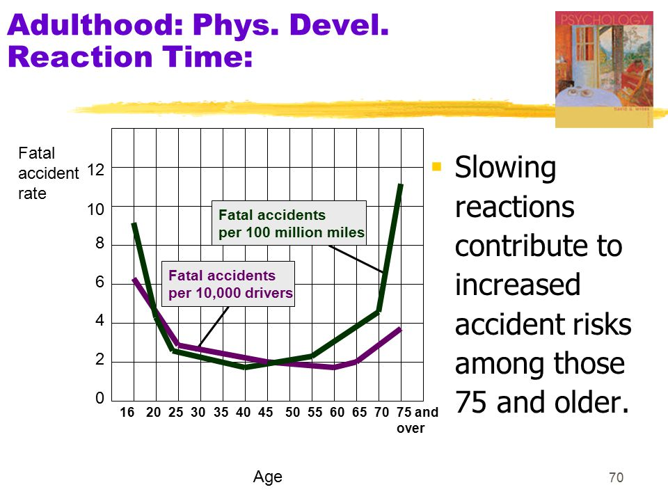 71 Adulthood: Phys.Devel.  Incidence of Dementia by Age What is % at...65.