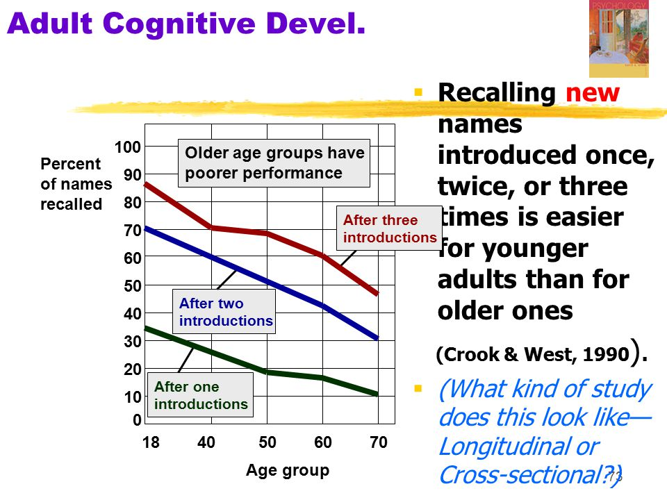 73 Adult Cognitive Devel.  Recalling new names introduced once, twice, or three times is easier for younger adults than for older ones (Crook & West,