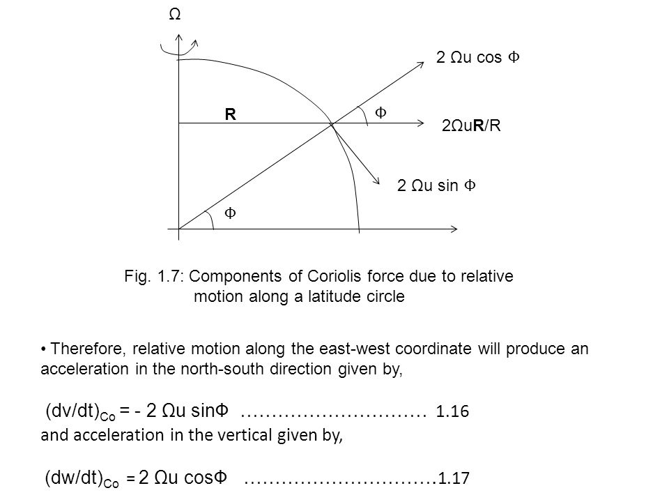 Φ Φ R 2ΩuR/R 2 Ωu cos Φ 2 Ωu sin Φ Ω Fig. 1.7: Components of Coriolis force due to relative motion along a latitude circle Therefore, relative motion