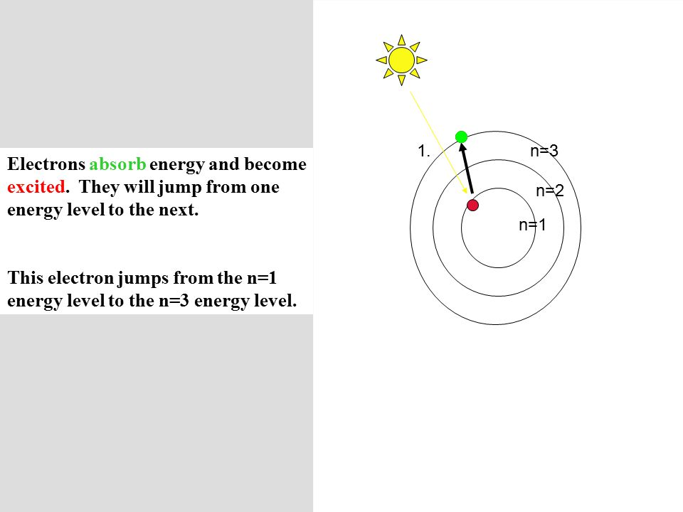 Electrons absorb energy and become excited. They will jump from one energy level to the next.
