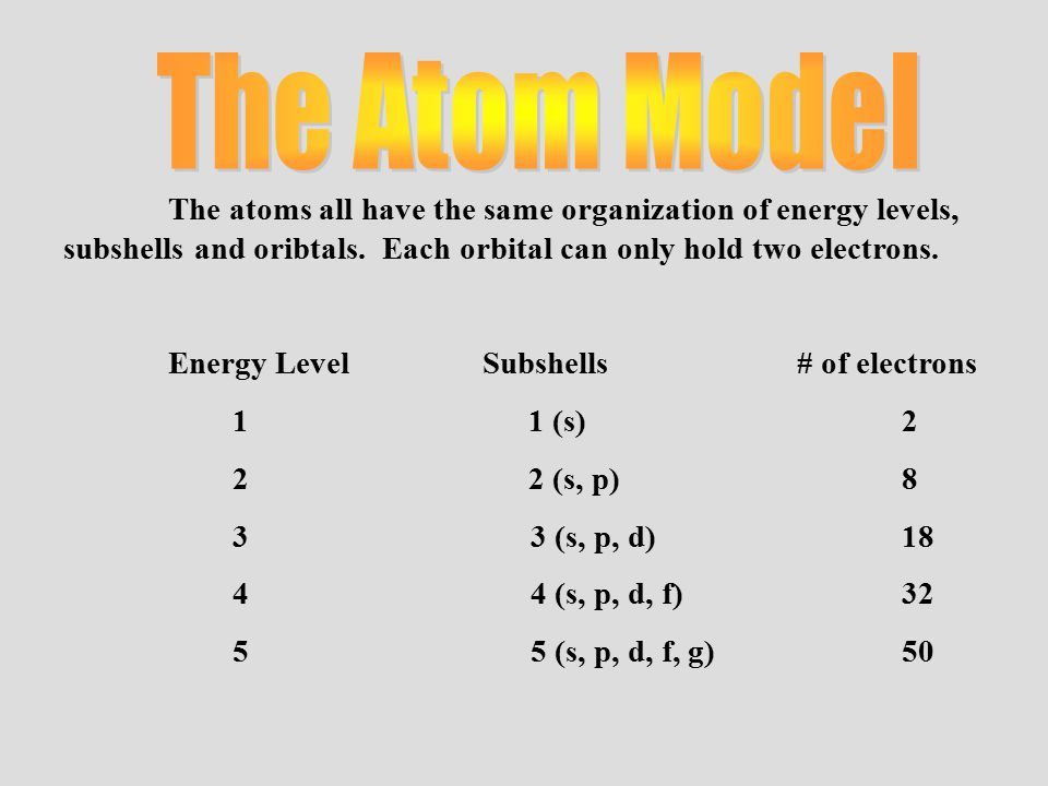 The atoms all have the same organization of energy levels, subshells and oribtals.