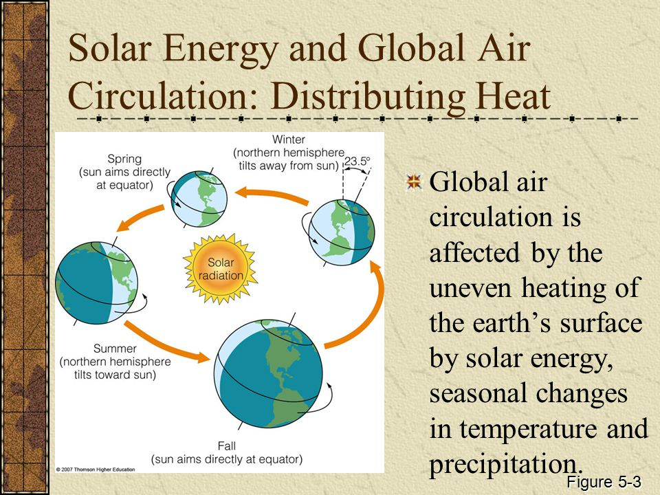 The Natural Greenhouse Effect Three major factors shape the earth's climate: The sun.