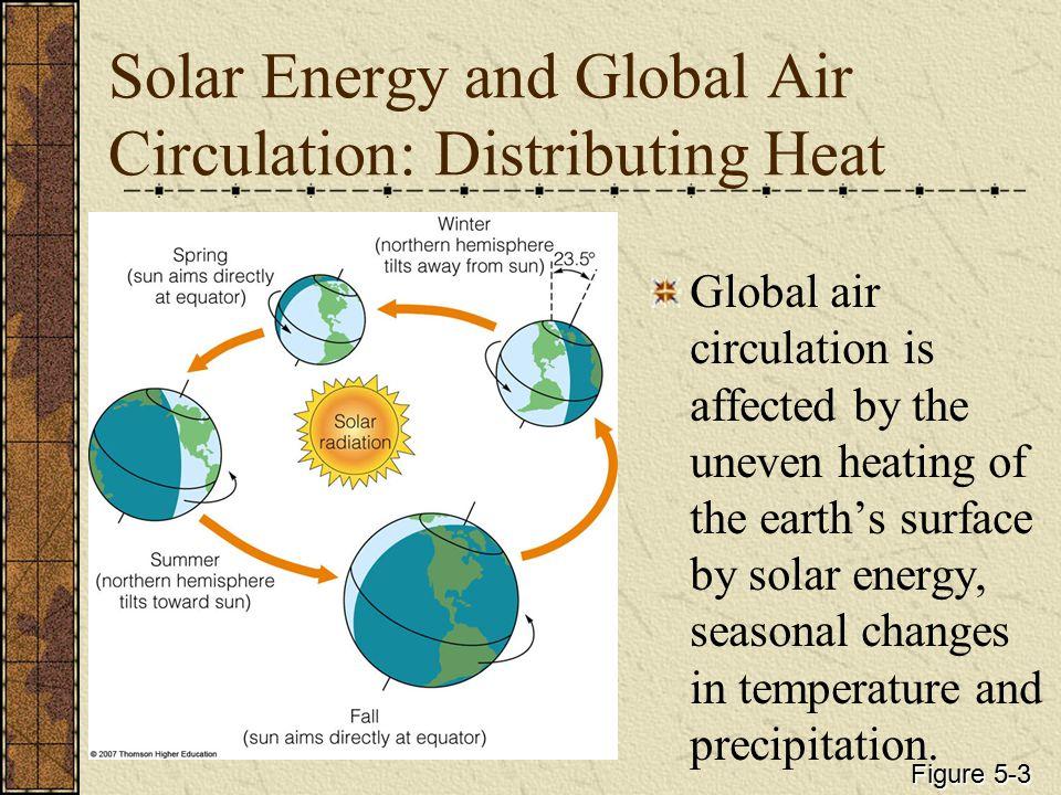 Radiation Radiation drives weather.