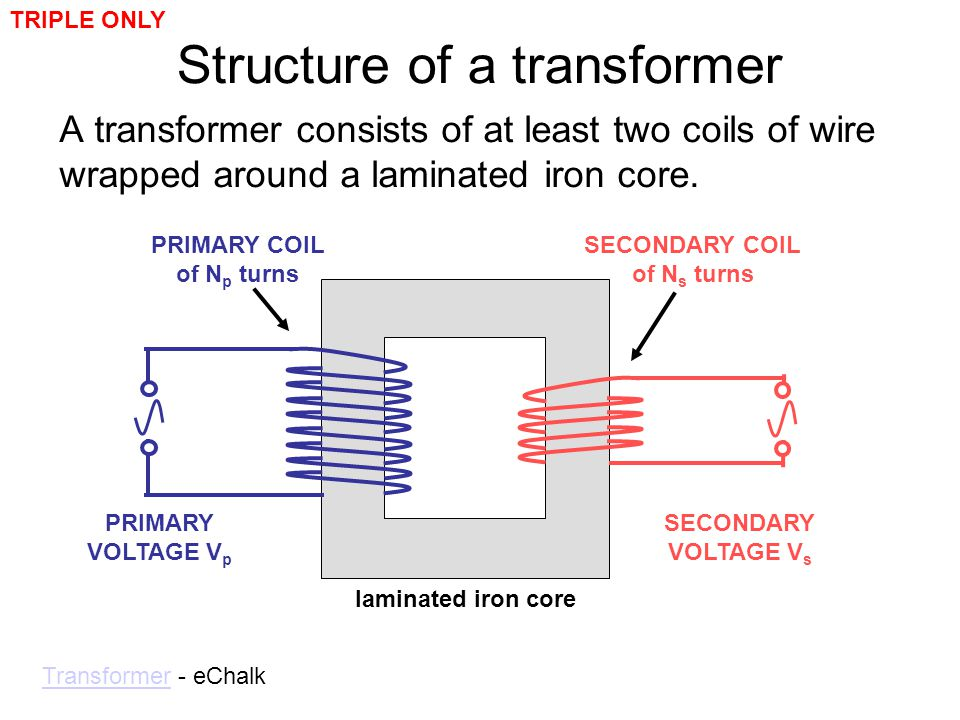 Structure of a transformer A transformer consists of at least two coils of wire wrapped around a laminated iron core. TransformerTransformer - eChalk