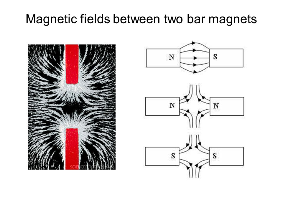The Earth's magnetic field The earth's magnetic field is similar in shape to that around a bar magnet.