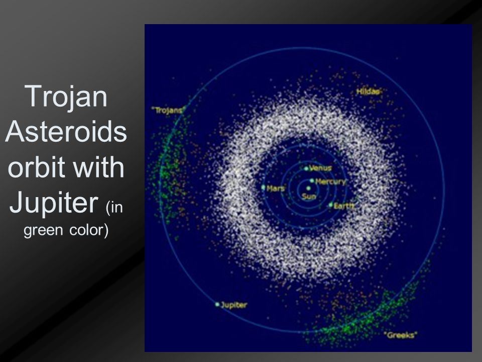 Trojan Asteroids orbit with Jupiter (in green color)