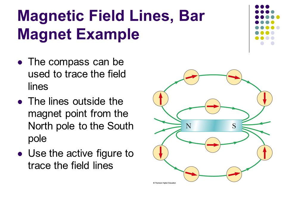 Magnetic Field Lines, Bar Magnet Example The compass can be used to trace the field lines The lines outside the magnet point from the North pole to th