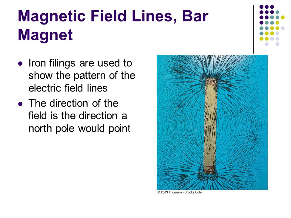 Magnetic Field Lines, Bar Magnet Iron filings are used to show the pattern of the electric field lines The direction of the field is the direction a n
