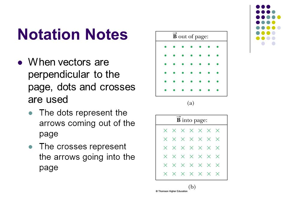 Notation Notes When vectors are perpendicular to the page, dots and crosses are used The dots represent the arrows coming out of the page The crosses