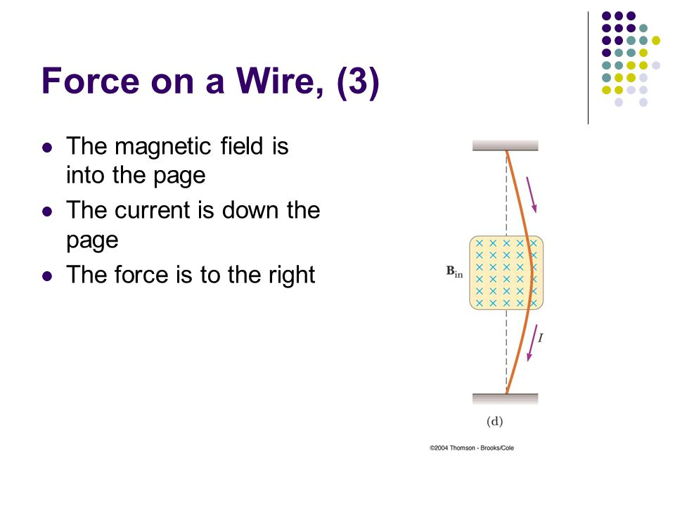 Force on a Wire, (3) The magnetic field is into the page The current is down the page The force is to the right