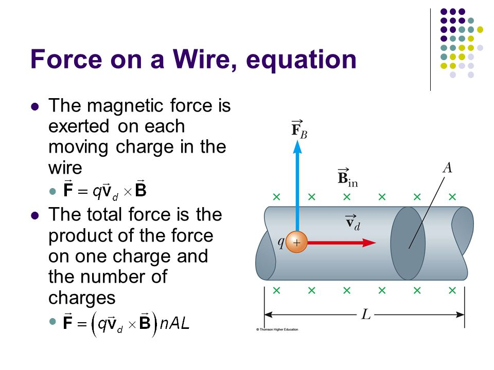 Force on a Wire, equation The magnetic force is exerted on each moving charge in the wire The total force is the product of the force on one charge an