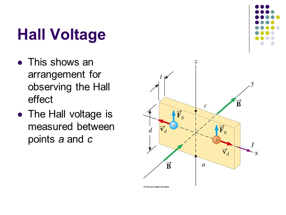 Hall Voltage This shows an arrangement for observing the Hall effect The Hall voltage is measured between points a and c
