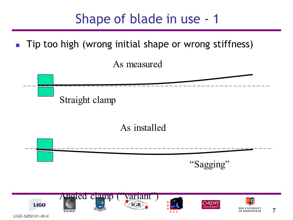 LIGO-G050101-00-K 8 Shape of blade in use - 2 Tip too low (wrong initial shape or wrong stiffness) As measured As installed Straight clamp Angled clamp ( variant ) Hogging
