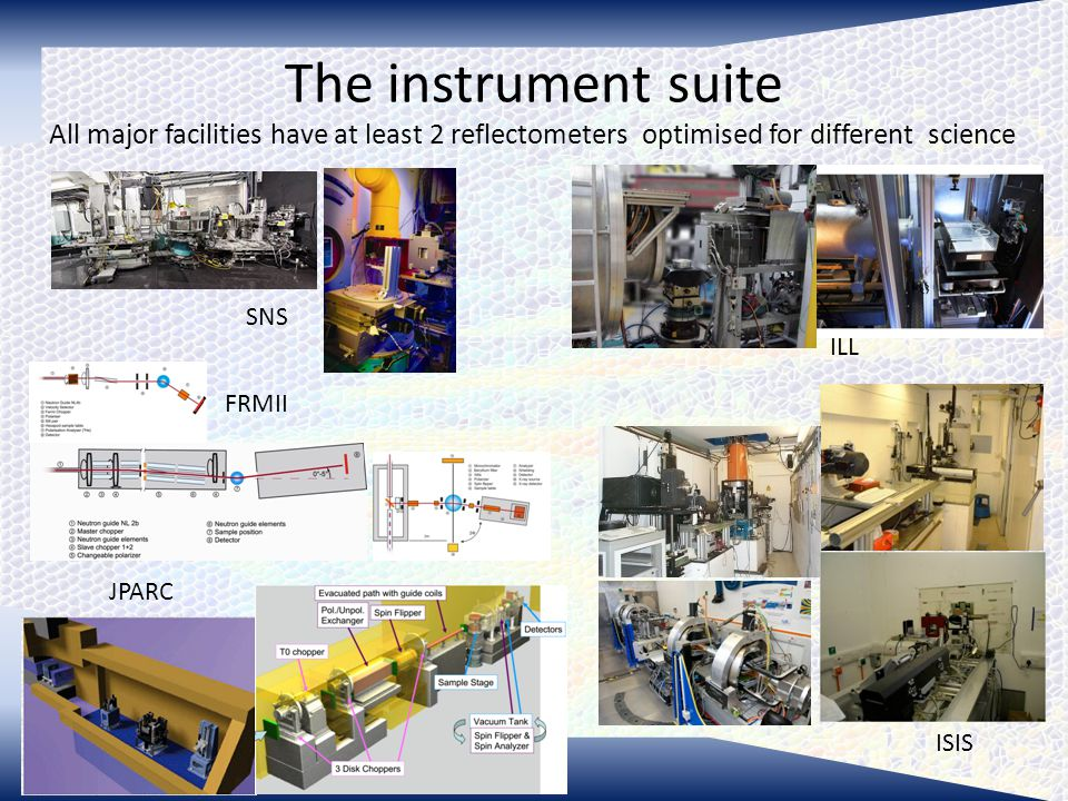 The instrument suite All major facilities have at least 2 reflectometers optimised for different science SNS ILL ISIS JPARC FRMII