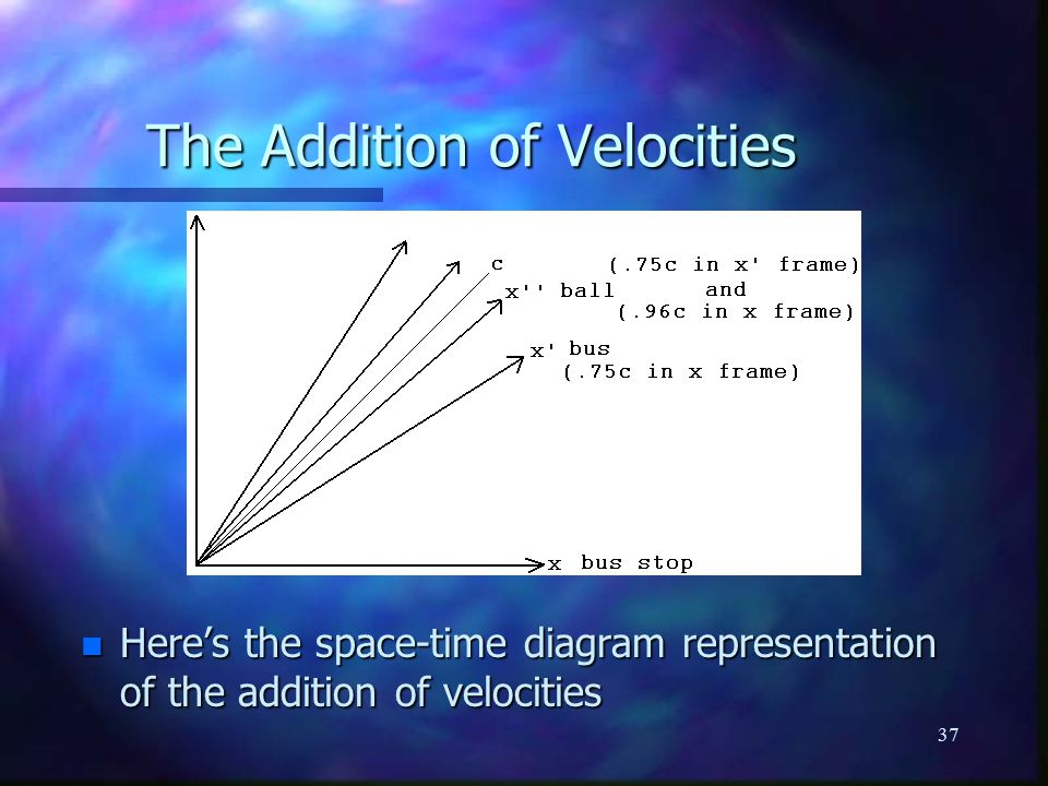 37 n Here's the space-time diagram representation of the addition of velocities The Addition of Velocities