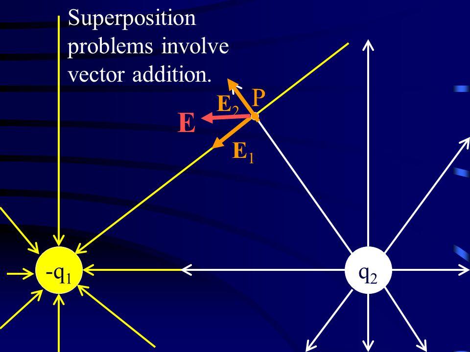 -q 1 q2q2 P Superposition problems involve vector addition. E2E2 E1E1 E