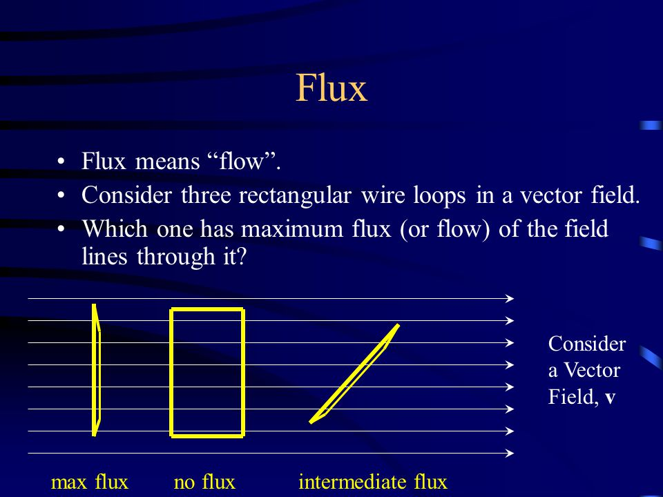 Flux Flux means flow . Consider three rectangular wire loops in a vector field.