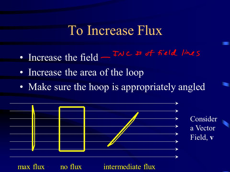 To Increase Flux Increase the field Increase the area of the loop Make sure the hoop is appropriately angled Consider a Vector Field, v max flux no flux intermediate flux