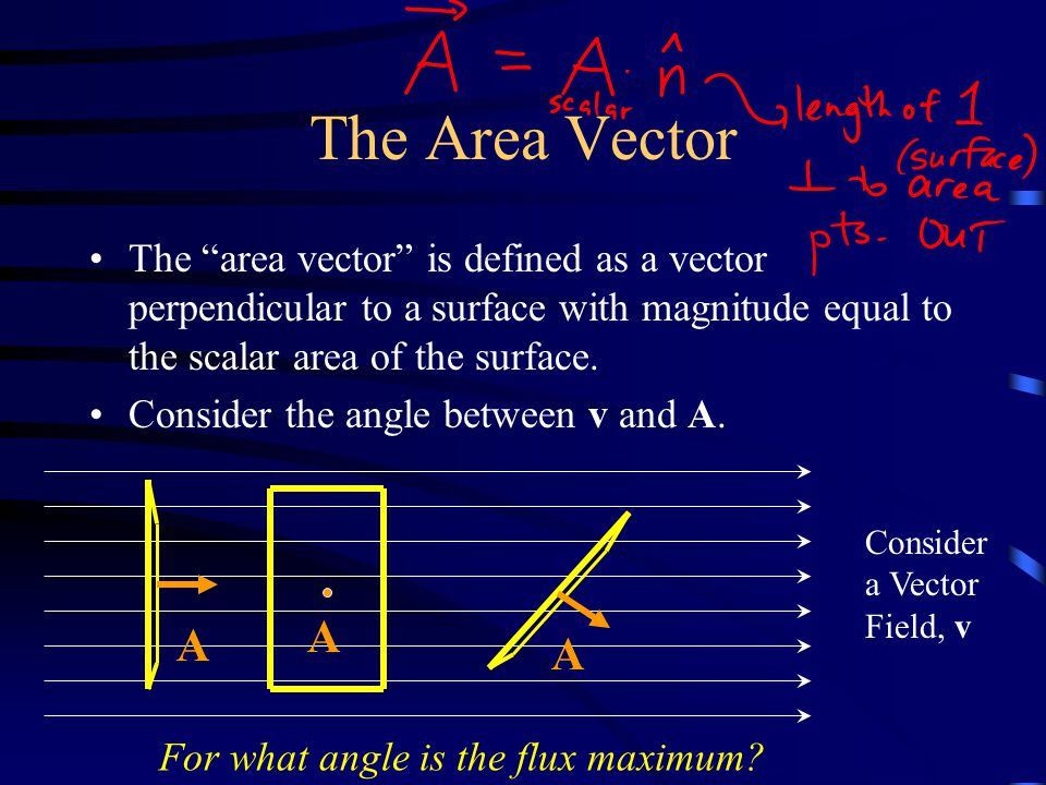 The Area Vector Consider a Vector Field, v A A A The area vector is defined as a vector perpendicular to a surface with magnitude equal to the scalar area of the surface.