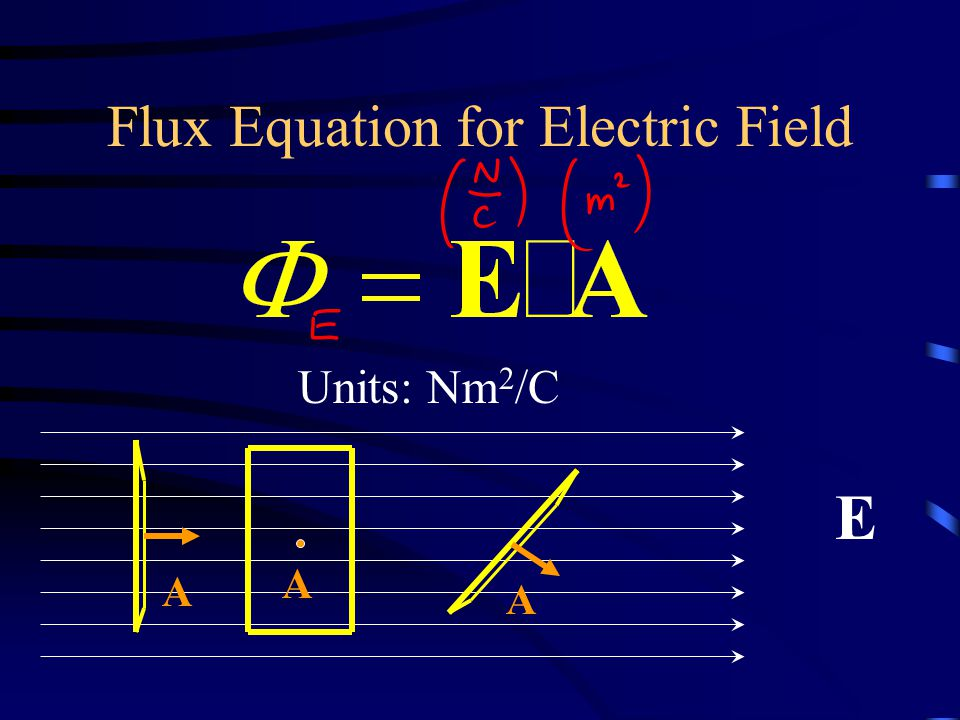 Flux Equation for Electric Field E A A A Units: Nm 2 /C