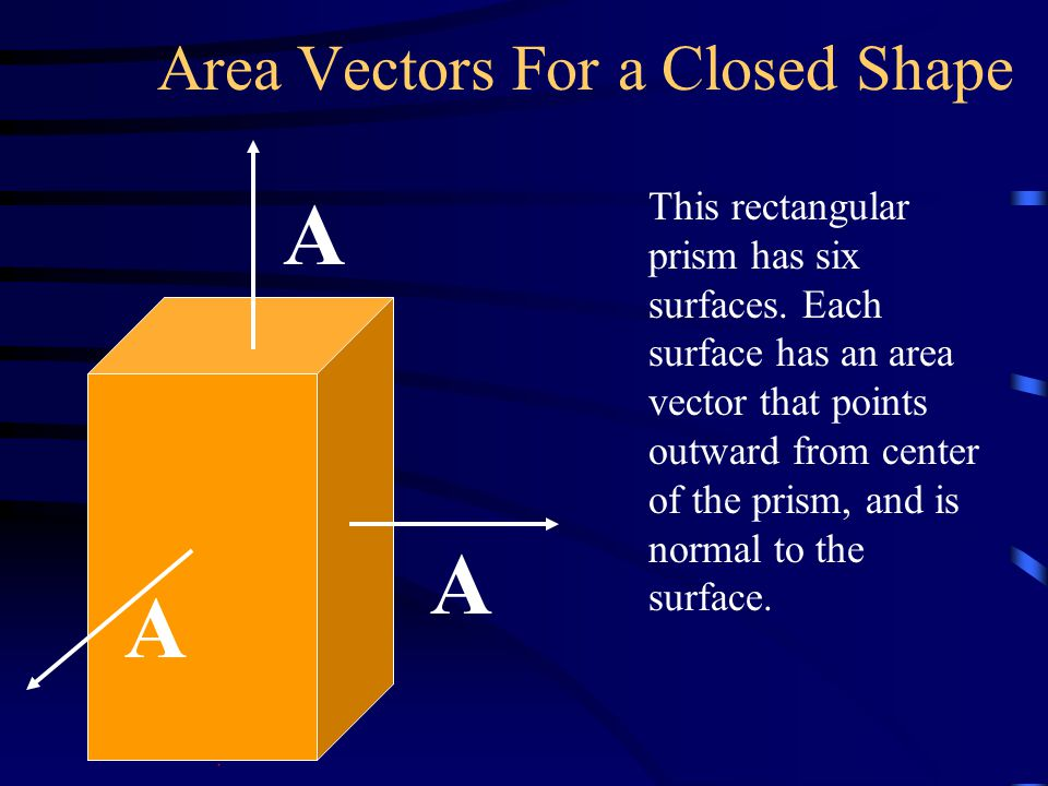 Area Vectors For a Closed Shape This rectangular prism has six surfaces.