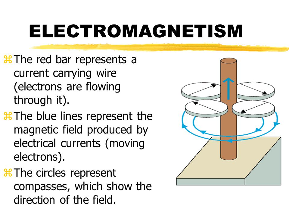 ELECTROMAGNETISM zThe red bar represents a current carrying wire (electrons are flowing through it).