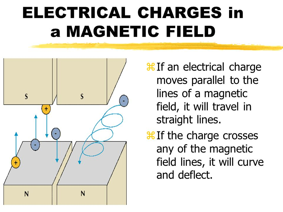 ELECTRICAL CHARGES in a MAGNETIC FIELD z If an electrical charge moves parallel to the lines of a magnetic field, it will travel in straight lines.