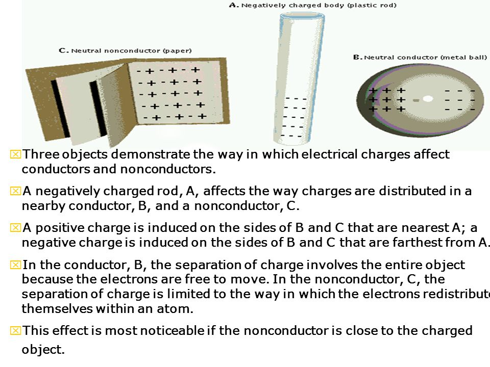 xThree objects demonstrate the way in which electrical charges affect conductors and nonconductors.