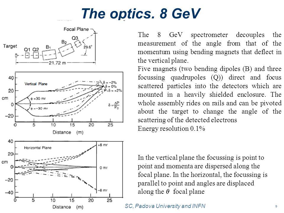 10 A.Bettini LSC, Padova University and INFN The optics.