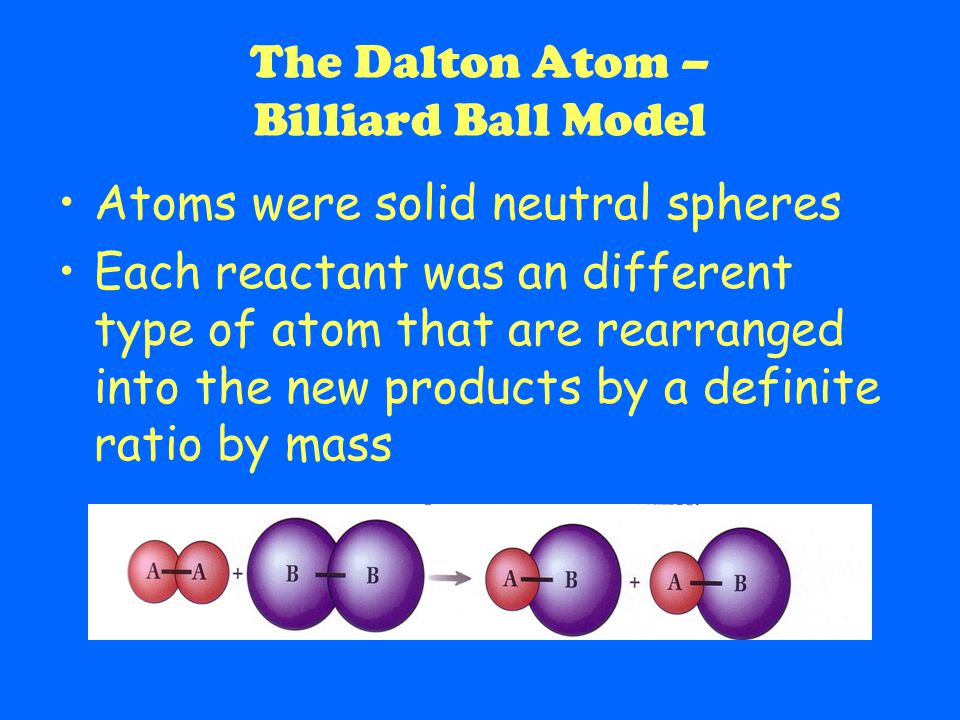 The Dalton Atom – Billiard Ball Model Atoms were solid neutral spheres Each reactant was an different type of atom that are rearranged into the new products by a definite ratio by mass