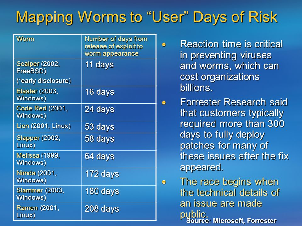 Mapping Worms to User Days of Risk Reaction time is critical in preventing viruses and worms, which can cost organizations billions.