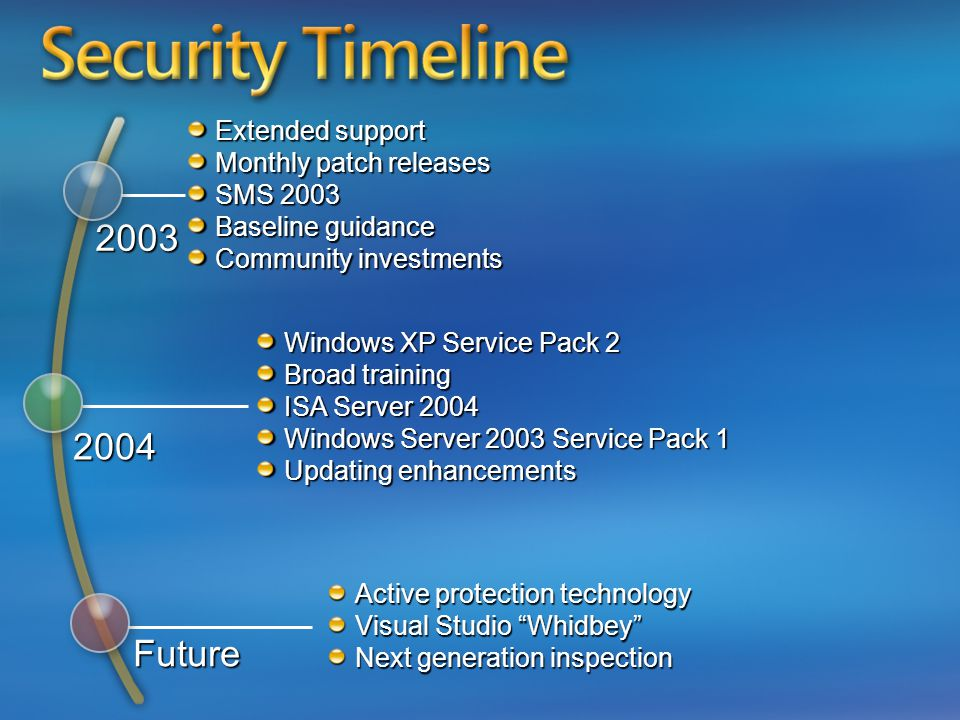 Extended support Monthly patch releases SMS 2003 Baseline guidance Community investments Windows XP Service Pack 2 Broad training ISA Server 2004 Windows Server 2003 Service Pack 1 Updating enhancements Active protection technology Visual Studio Whidbey Next generation inspection 2003 2004 Future